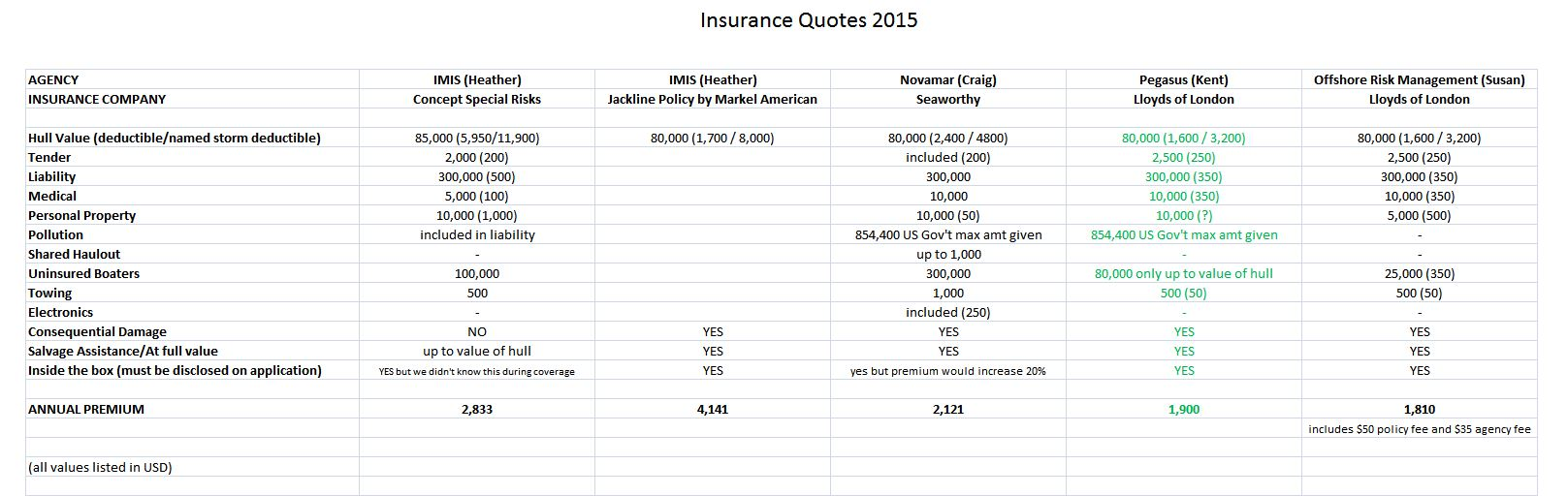 Insurance Quotes 2015